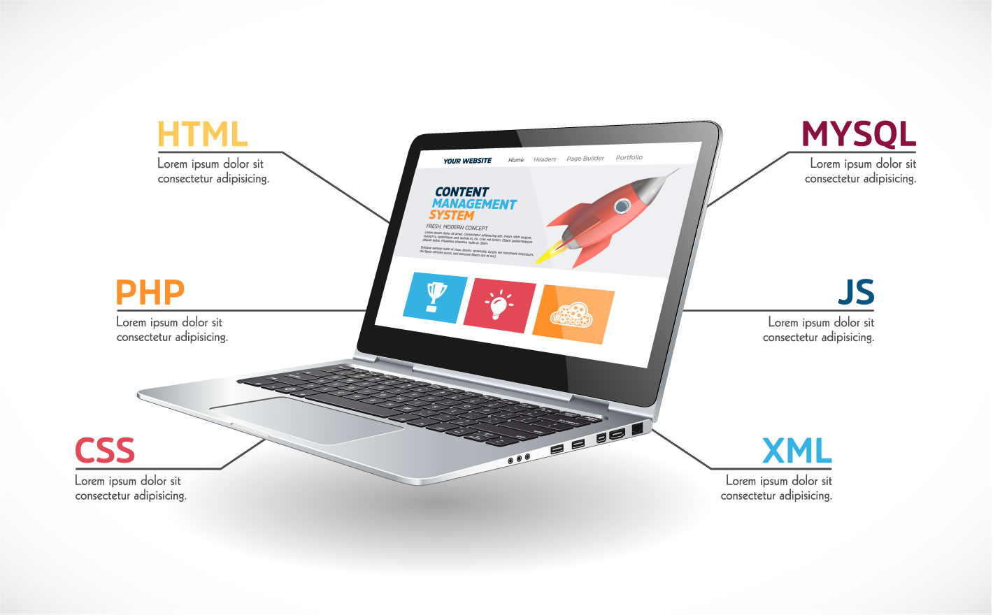 Different Technology used for Content Management